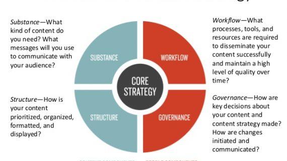 Elemen dari Content Strategy