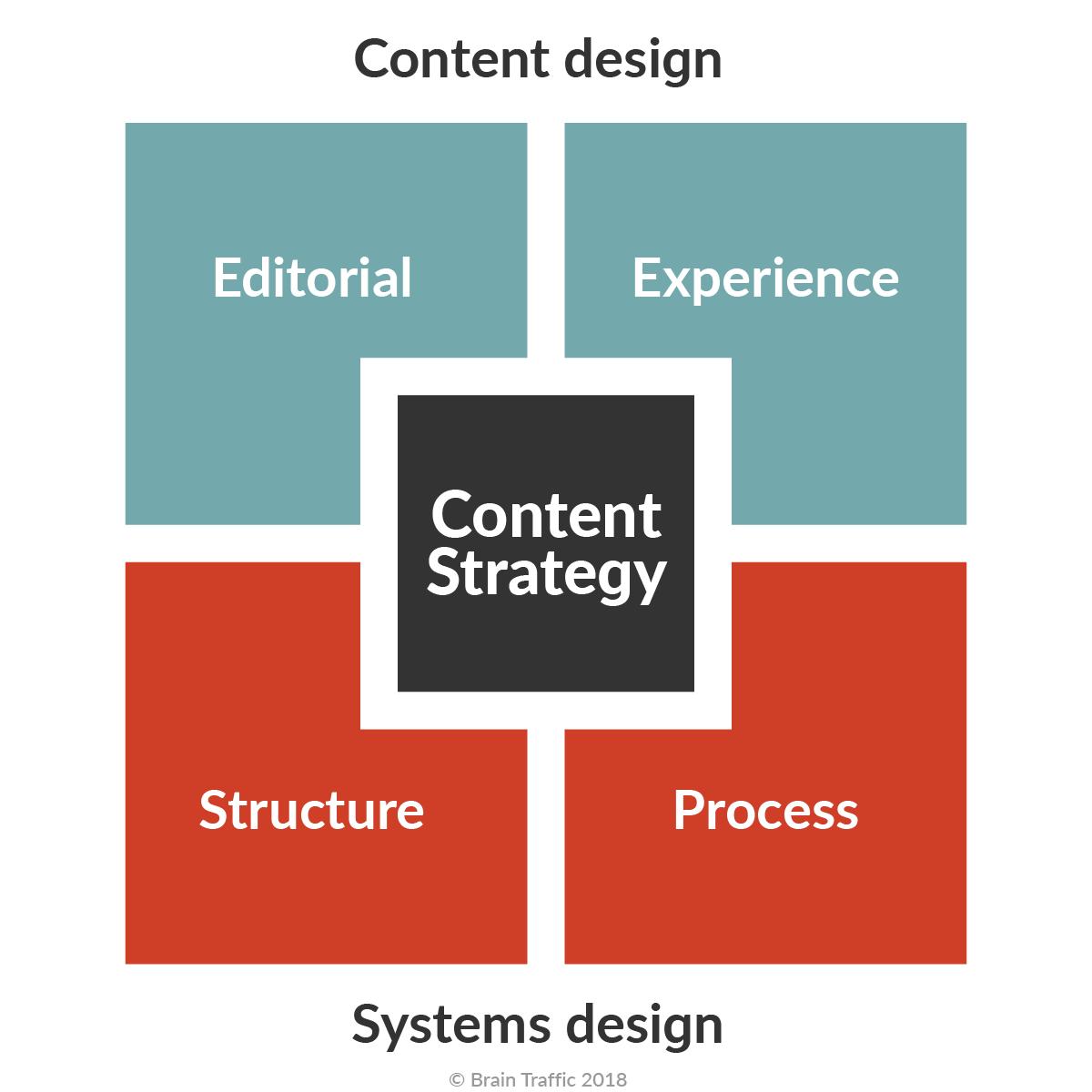 content strategy blog niche spesifik